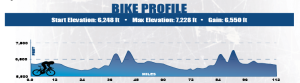 Bike profile